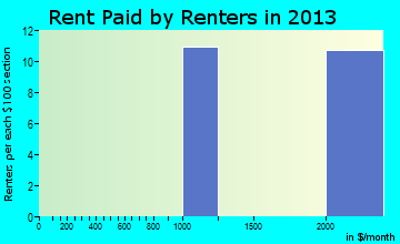 Hawthorn Woods rent paid by renters for apartments graph