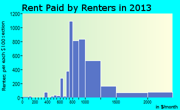 Hoffman Estates rent paid by renters for apartments graph