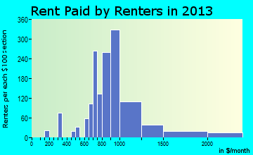 Homewood rent paid by renters for apartments graph