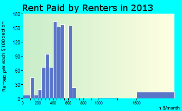 Johnston City rent paid by renters for apartments graph