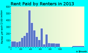 La Salle rent paid by renters for apartments graph