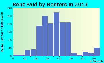 Rent paid by renters in 2013 in Lawrenceville, IL
