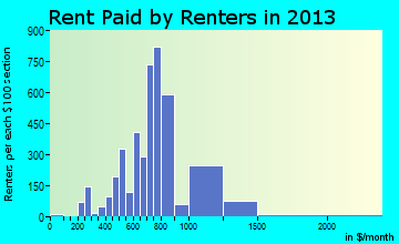 Crown Point rent paid by renters for apartments graph
