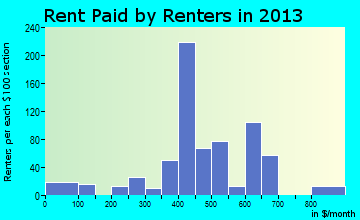 Flora rent paid by renters for apartments graph