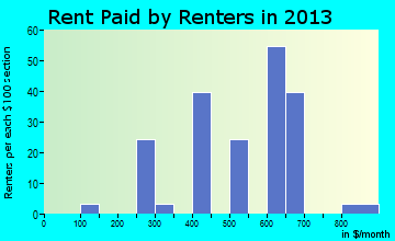 Georgetown rent paid by renters for apartments graph