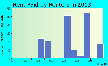 Hamlet rent paid by renters for apartments graph