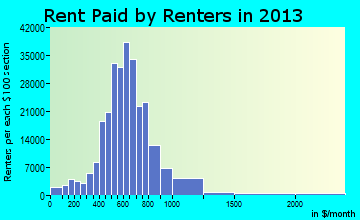 Indianapolis rent paid by renters for apartments graph