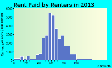 Lafayette rent paid by renters for apartments graph