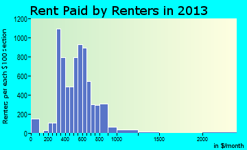La Porte rent paid by renters for apartments graph