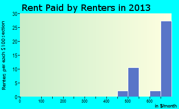 Leesburg rent paid by renters for apartments graph