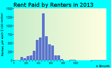 Logansport rent paid by renters for apartments graph