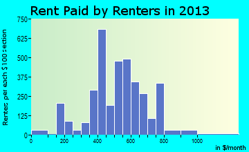 Martinsville rent paid by renters for apartments graph