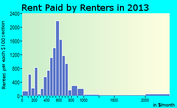 Michigan City rent paid by renters for apartments graph