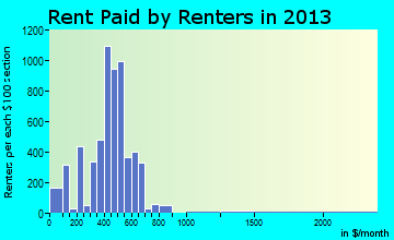 New Castle rent paid by renters for apartments graph
