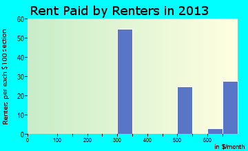 North Salem rent paid by renters for apartments graph