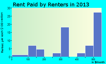 Orland rent paid by renters for apartments graph