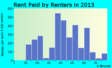Rent paid by renters in 2013 in Peru, IN