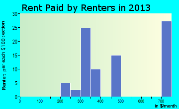 Plainville rent paid by renters for apartments graph