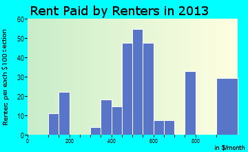 Roanoke rent paid by renters for apartments graph
