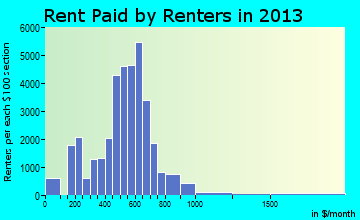 South Bend rent paid by renters for apartments graph