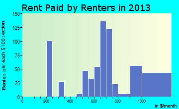 South Haven rent paid by renters for apartments graph