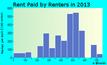 Brazil rent paid by renters for apartments graph