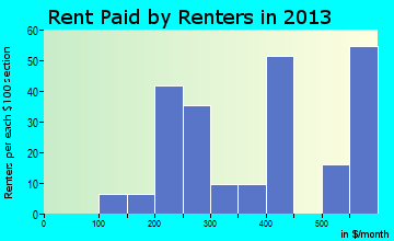 Ossian rent paid by renters for apartments graph