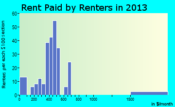 Parkersburg rent paid by renters for apartments graph