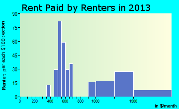 Chelsea rent paid by renters for apartments graph