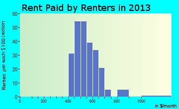 Slater rent paid by renters for apartments graph