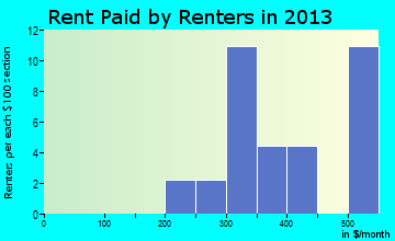 Smithland rent paid by renters for apartments graph