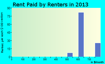 Swisher rent paid by renters for apartments graph