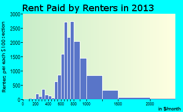 West Des Moines rent paid by renters for apartments graph