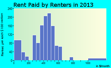 Anamosa rent paid by renters for apartments graph