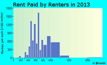 Ankeny rent paid by renters for apartments graph