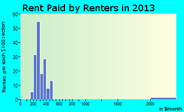 Rent paid by renters in 2016 in Bancroft, IA