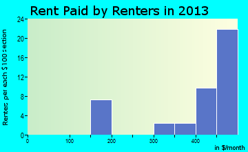 Beacon rent paid by renters for apartments graph