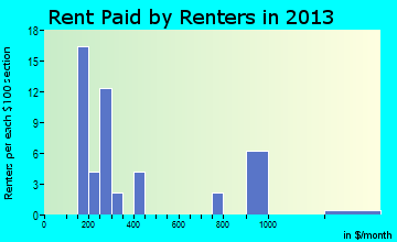 Togiak rent paid by renters for apartments graph