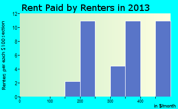 Rent paid by renters in 2015 in Colesburg, IA
