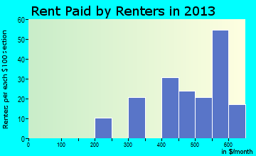 Coggon rent paid by renters for apartments graph