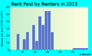 Rent paid by renters in 2015 in Colfax, IA