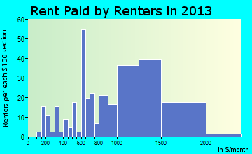 Unalaska rent paid by renters for apartments graph