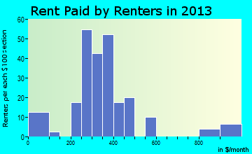 Donnellson rent paid by renters for apartments graph
