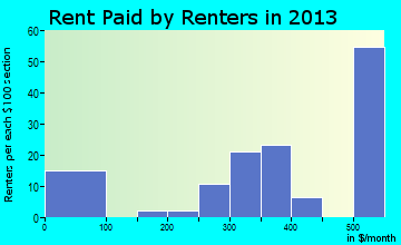 Eldon rent paid by renters for apartments graph