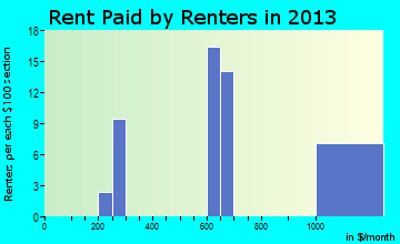 Willow rent paid by renters for apartments graph