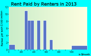 Granville rent paid by renters for apartments graph