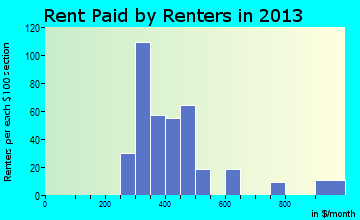 Guttenberg rent paid by renters for apartments graph