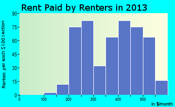 Manson rent paid by renters for apartments graph