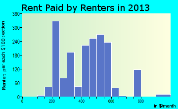 Rent paid by renters in 2013 in Maquoketa, IA