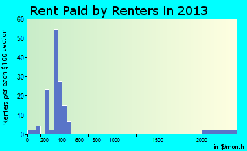 Marcus rent paid by renters for apartments graph